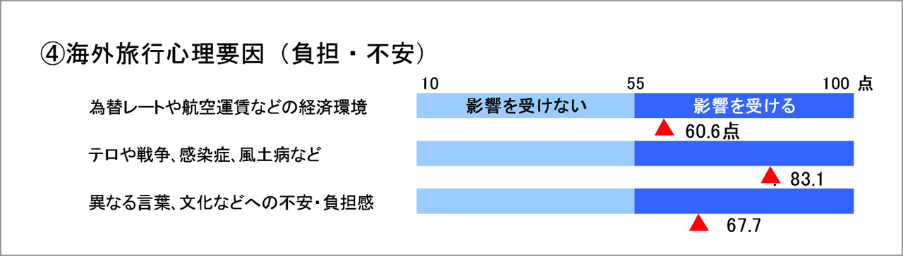 ※平成20年 国土交通省 総合政策局  海外旅行者満足度・意識調査より